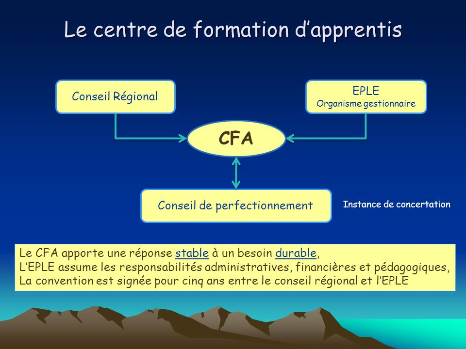 Le centre de formation d'apprentis