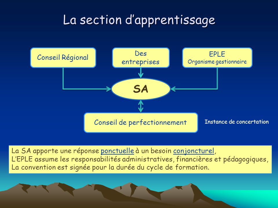 La section d'apprentissage