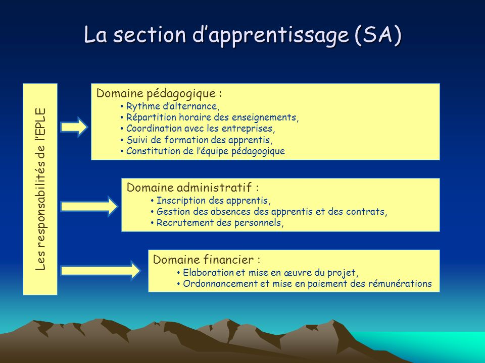 La section d'apprentissage (SA)