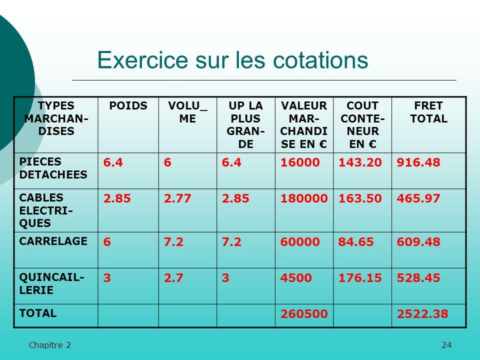 Exercice sur les cotations