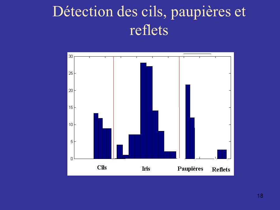 Détection des cils, paupières et reflets