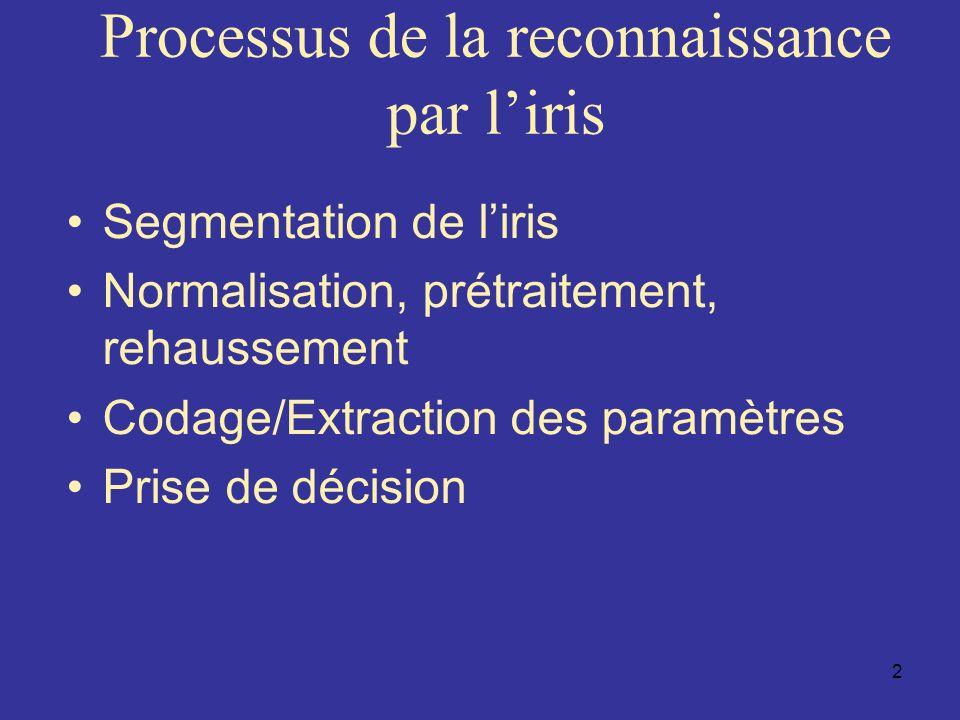 Processus de la reconnaissance par l'iris
