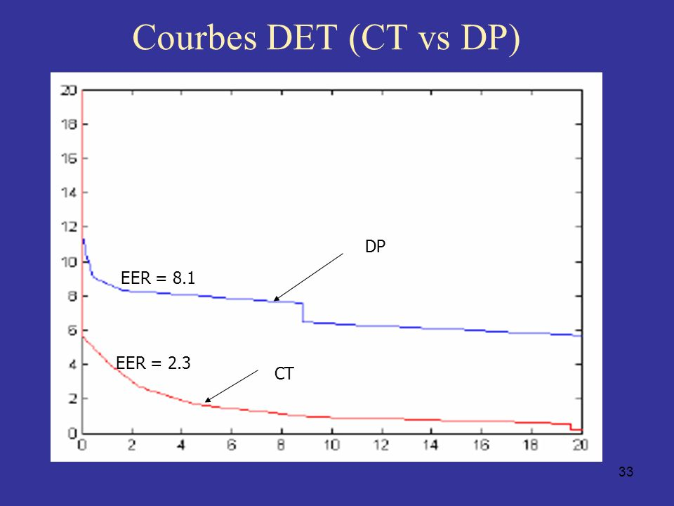 Courbes DET (CT vs DP) DP EER = 8.1 EER = 2.3 CT