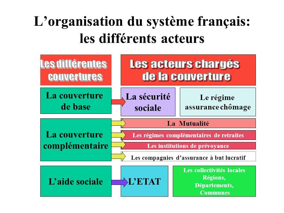 L'organisation du système français: les différents acteurs