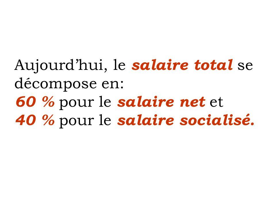 Aujourd'hui, le salaire total se décompose en: 60 % pour le salaire net et 40 % pour le salaire socialisé.