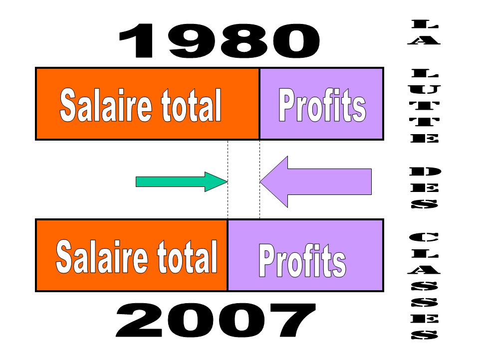 1980 Salaire total Profits LA LUTTE DES CLASSES Salaire total Profits 2007