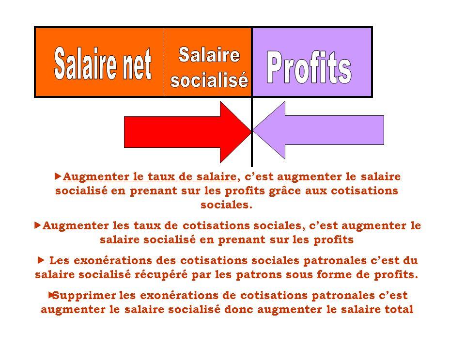 Salaire net Salaire socialisé Profits