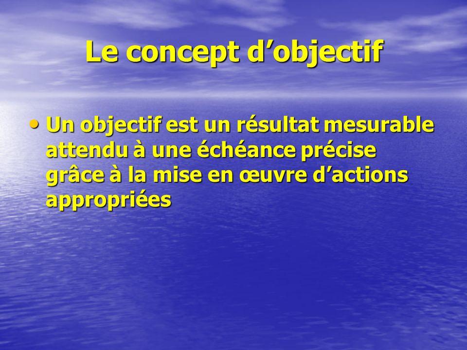 Le concept d'objectif Un objectif est un résultat mesurable attendu à une échéance précise grâce à la mise en œuvre d'actions appropriées.