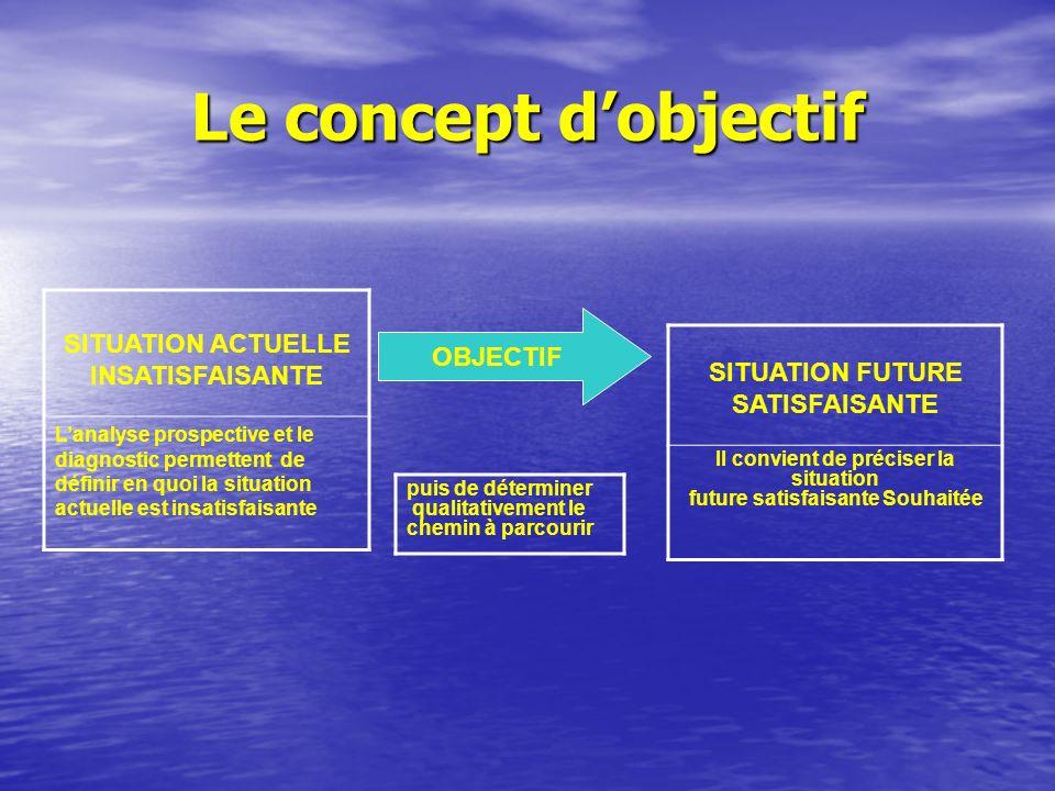 Le concept d'objectif SITUATION ACTUELLE INSATISFAISANTE