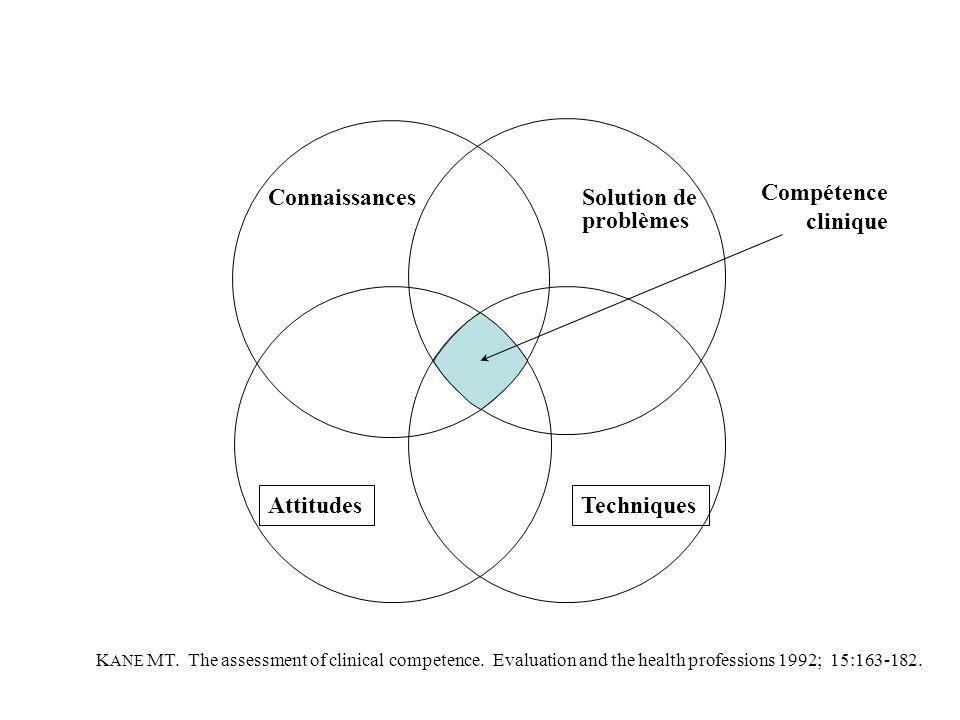 Connaissances Solution de problèmes Compétence clinique Attitudes