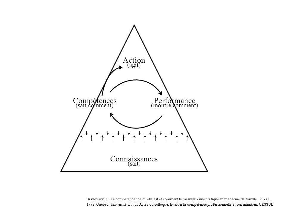 Action Compétences Performance Connaissances (agit) (sait comment)