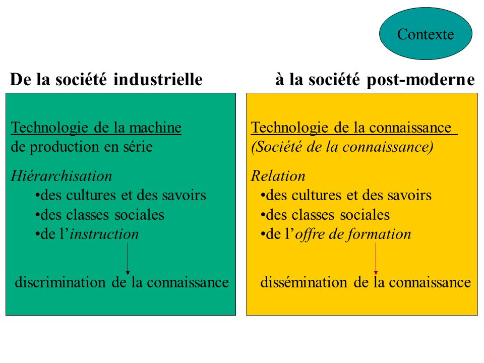 De la société industrielle à la société post-moderne