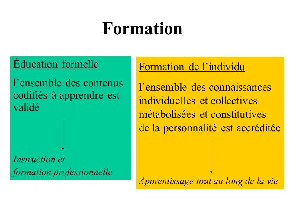 Formation Éducation formelle Formation de l'individu