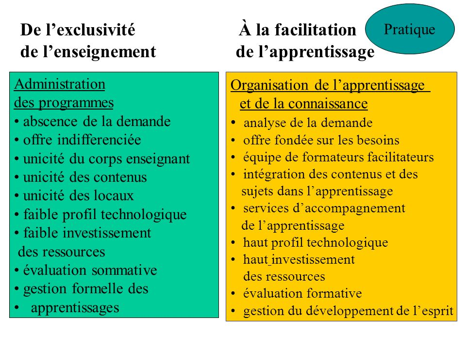 De l'exclusivité À la facilitation
