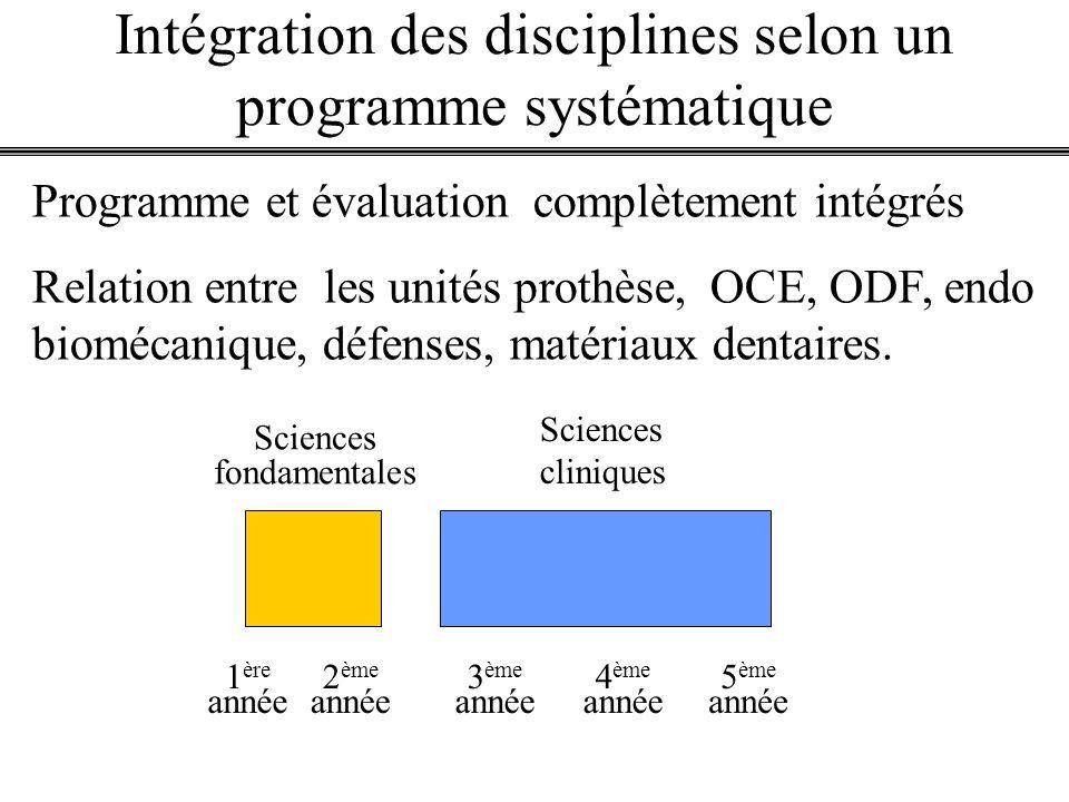 Intégration des disciplines selon un programme systématique