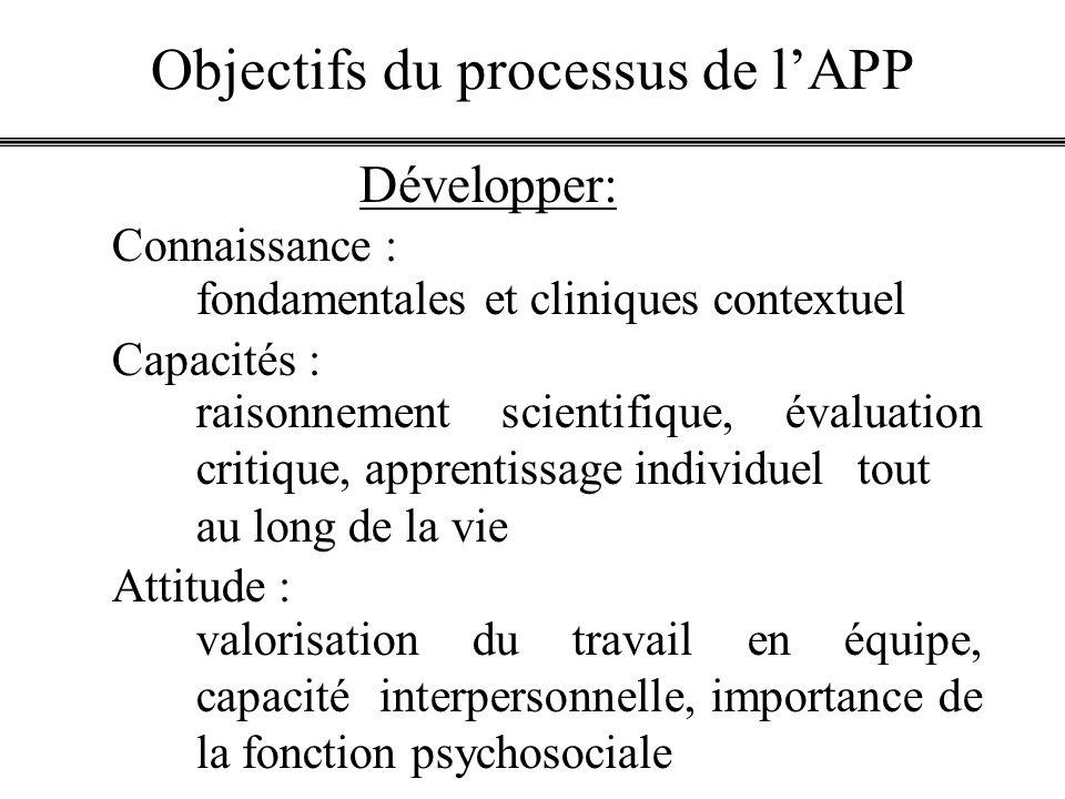 Objectifs du processus de l'APP