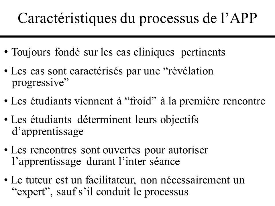 Caractéristiques du processus de l'APP