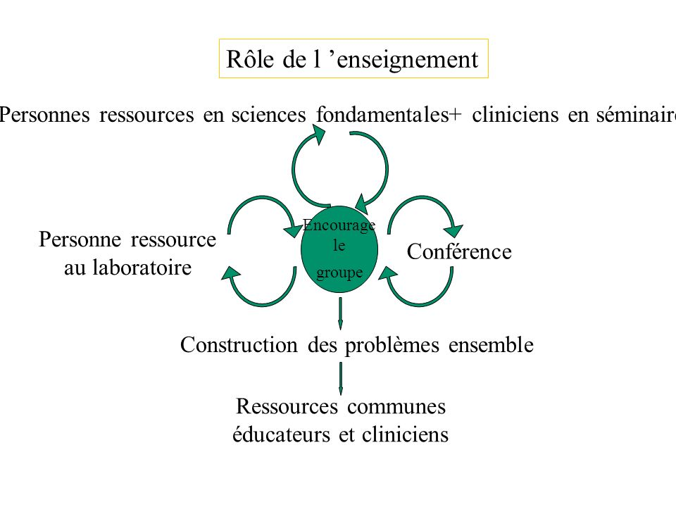 éducateurs et cliniciens