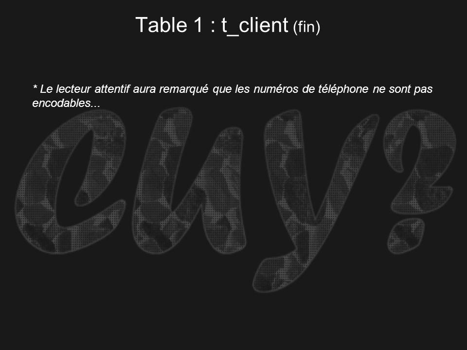 Table 1 : t_client (fin) * Le lecteur attentif aura remarqué que les numéros de téléphone ne sont pas encodables...