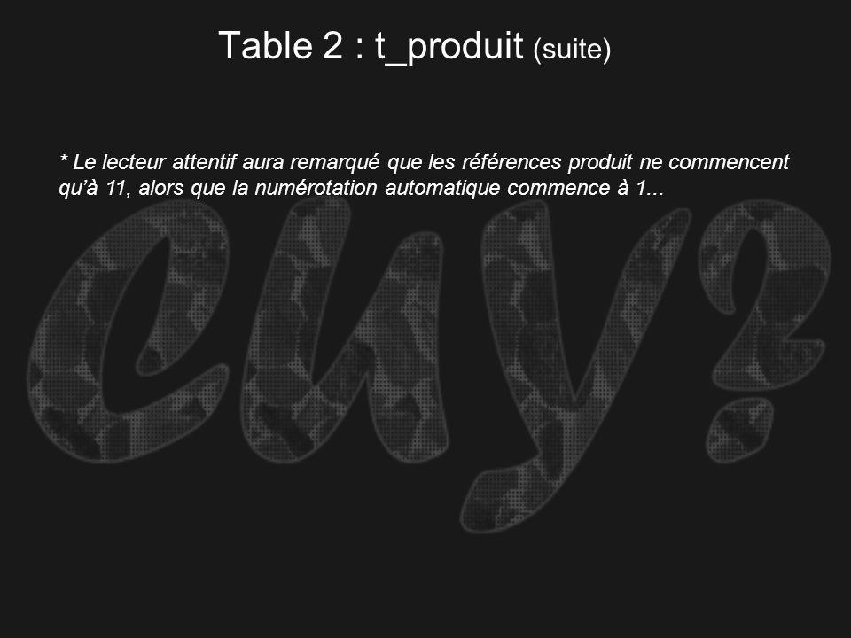 Table 2 : t_produit (suite)