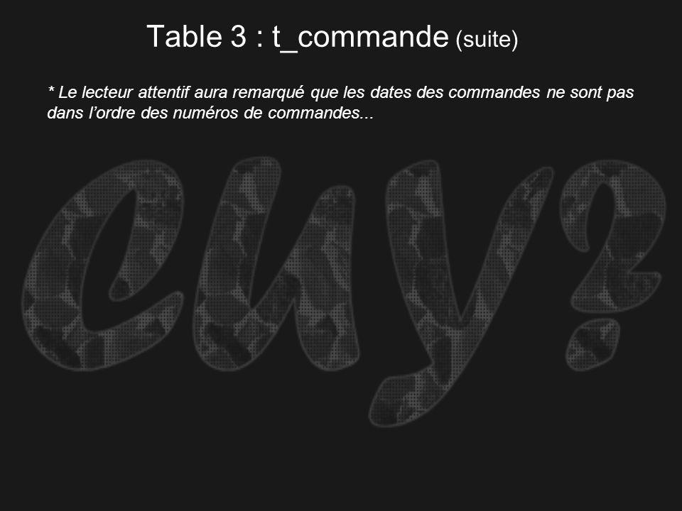 Table 3 : t_commande (suite)