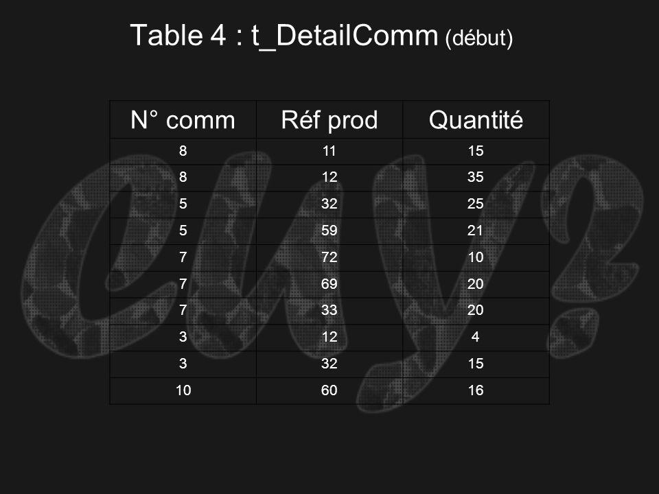 Table 4 : t_DetailComm (début)