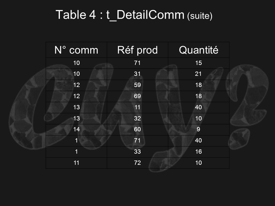 Table 4 : t_DetailComm (suite)