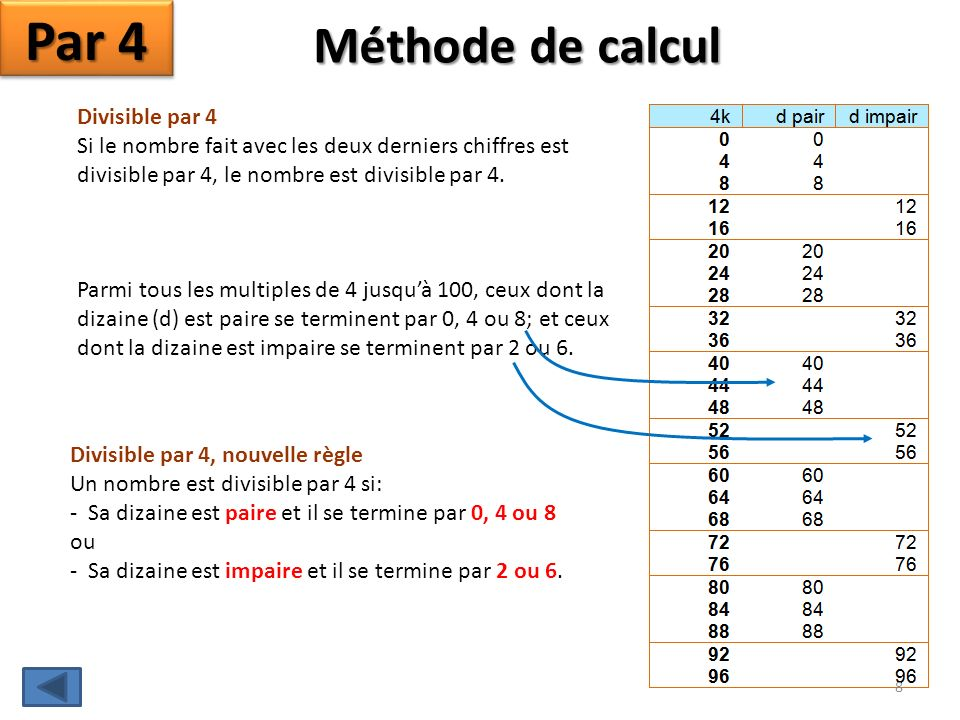 Par 4 Méthode de calcul Divisible par 4