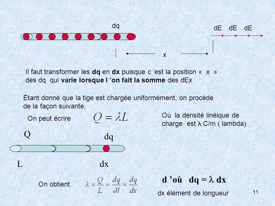 Q L dq dx d 'où dq = l dx dq dE dE dE x