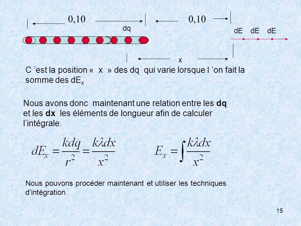 dq x. dE. 0,10. C 'est la position « x » des dq qui varie lorsque l 'on fait la somme des dEx.