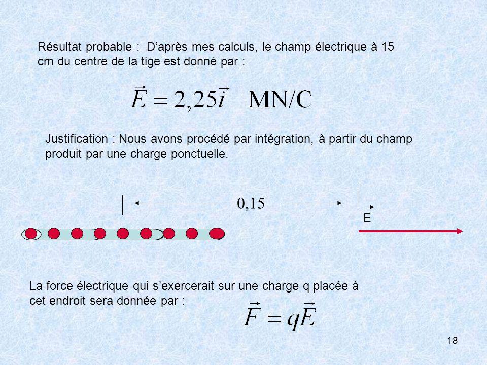 Résultat probable : D'après mes calculs, le champ électrique à 15 cm du centre de la tige est donné par :
