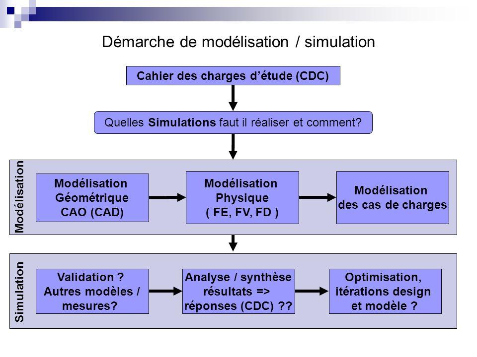 Démarche de modélisation / simulation