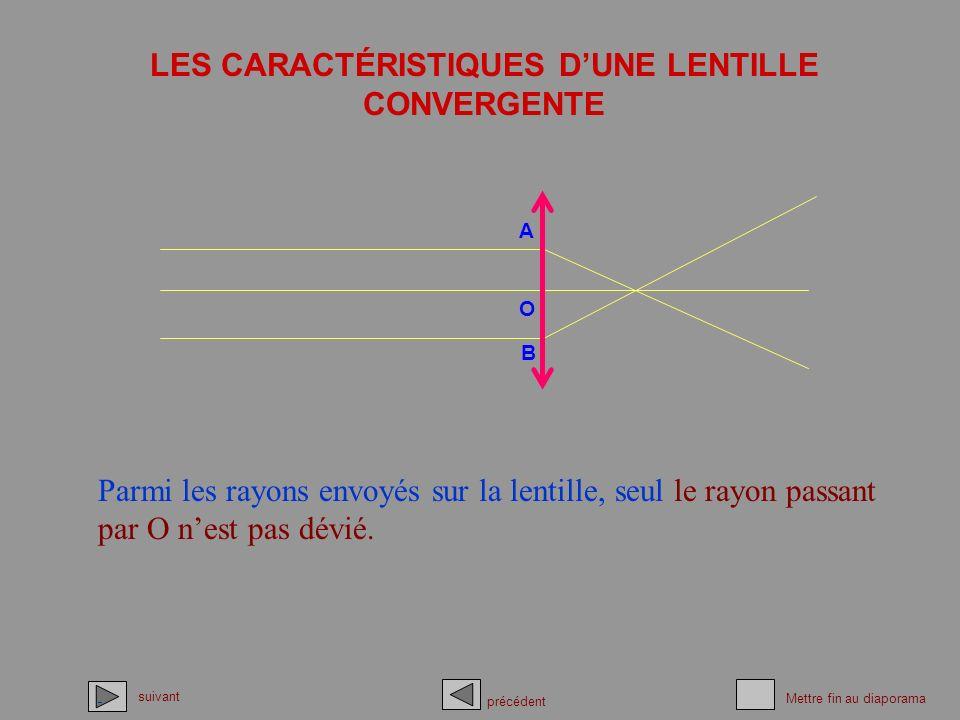 LES CARACTÉRISTIQUES D'UNE LENTILLE CONVERGENTE