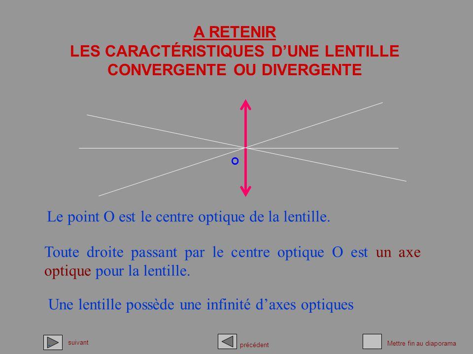 LES CARACTÉRISTIQUES D'UNE LENTILLE CONVERGENTE OU DIVERGENTE