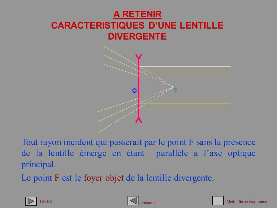 CARACTERISTIQUES D'UNE LENTILLE DIVERGENTE