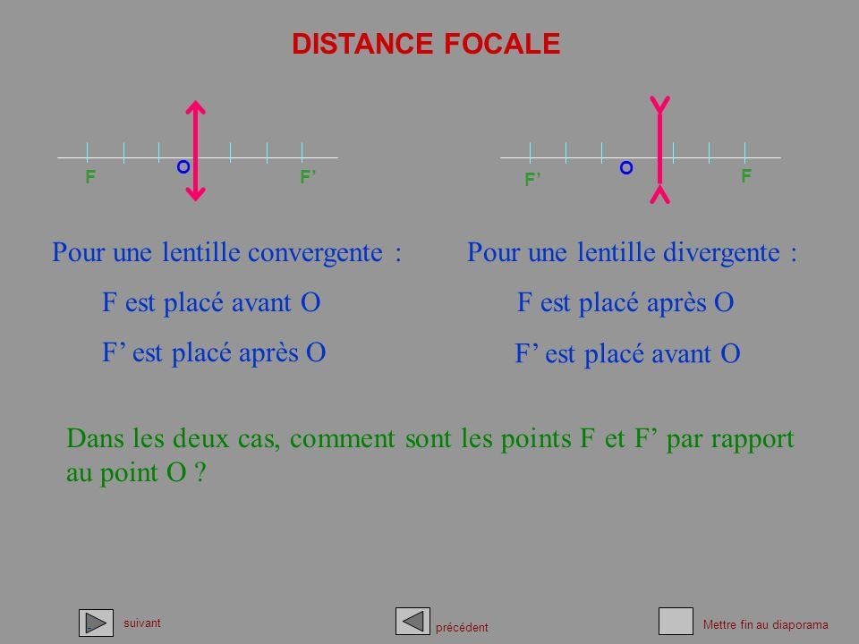 Pour une lentille convergente : Pour une lentille divergente :