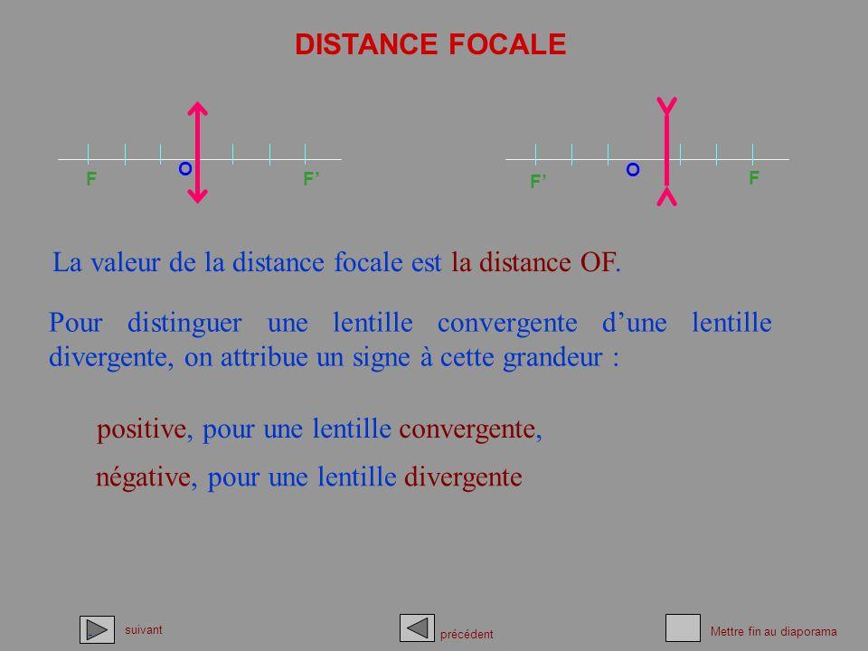 La valeur de la distance focale est la distance OF.