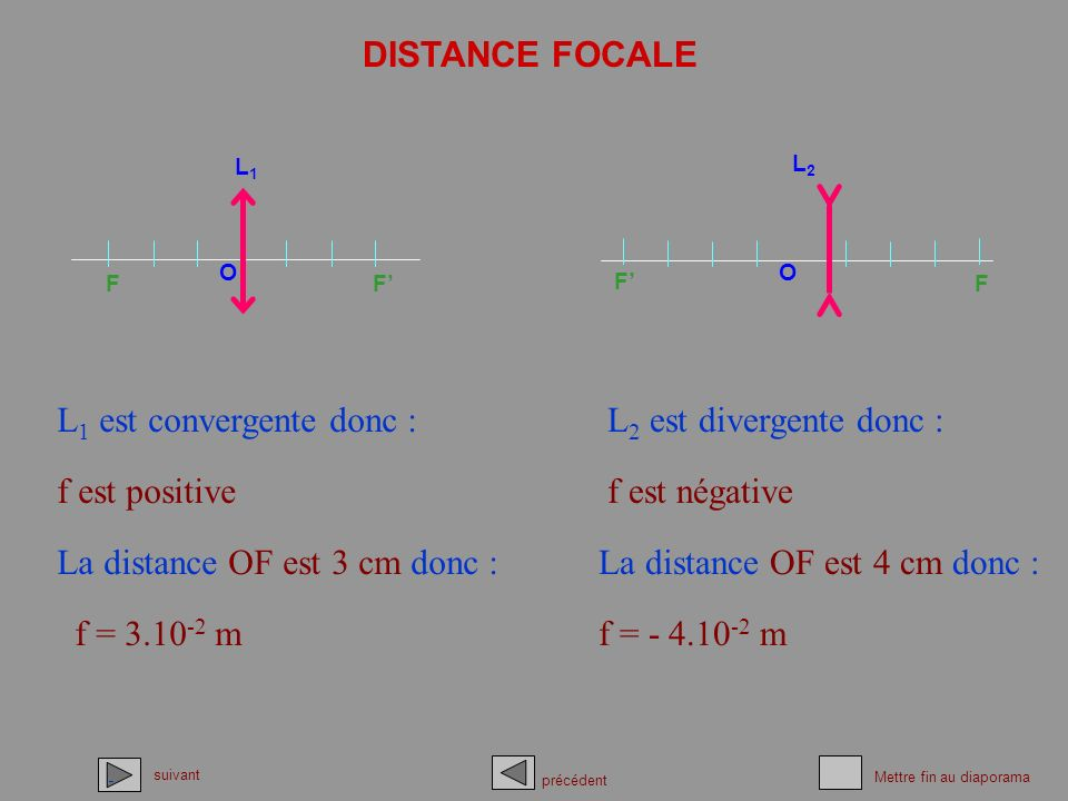 L1 est convergente donc : L2 est divergente donc :