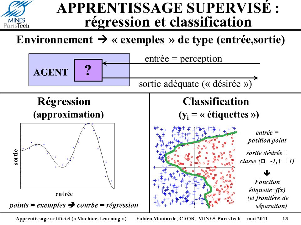 APPRENTISSAGE SUPERVISÉ : régression et classification