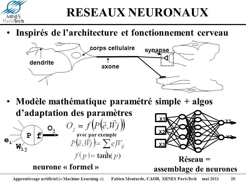 Réseau = assemblage de neurones