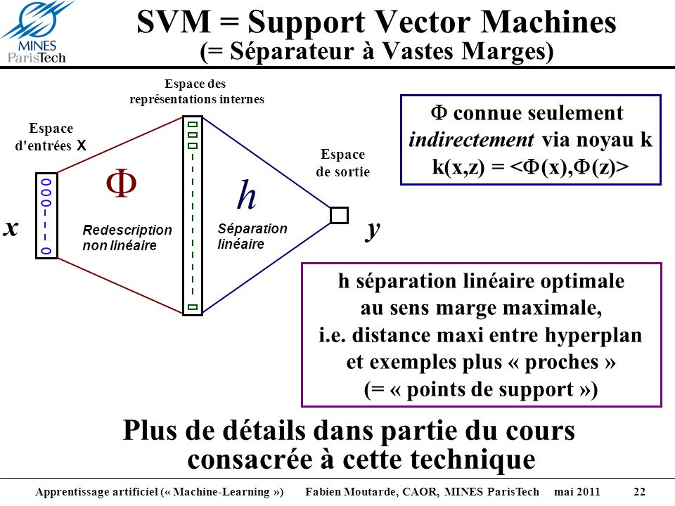 SVM = Support Vector Machines (= Séparateur à Vastes Marges)