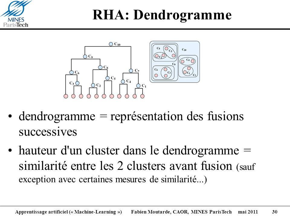 RHA: Dendrogramme dendrogramme = représentation des fusions successives.