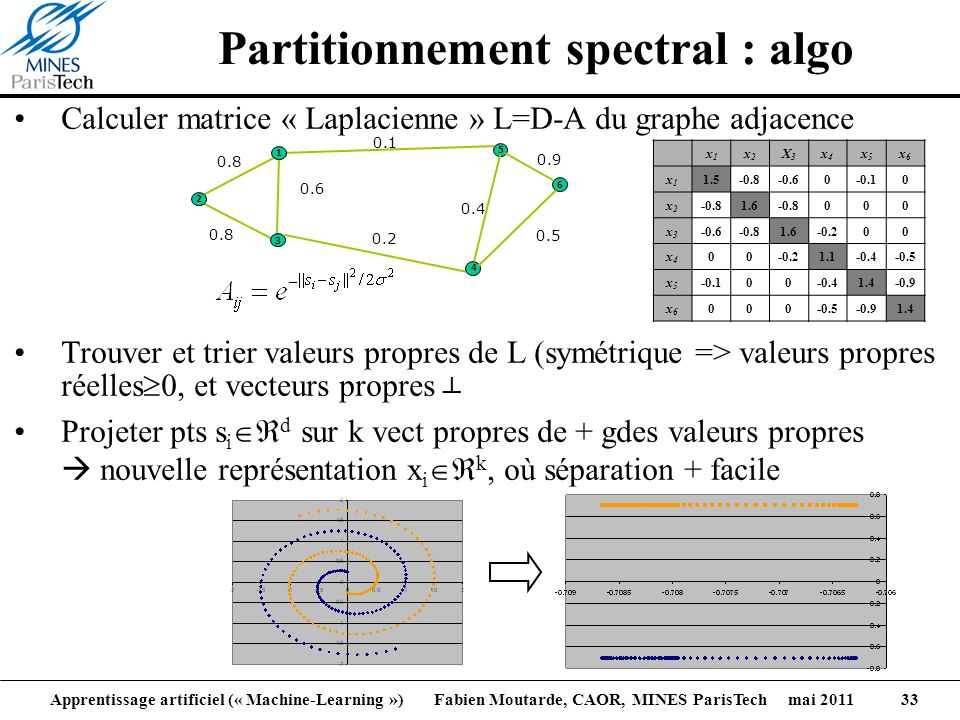 Partitionnement spectral : algo