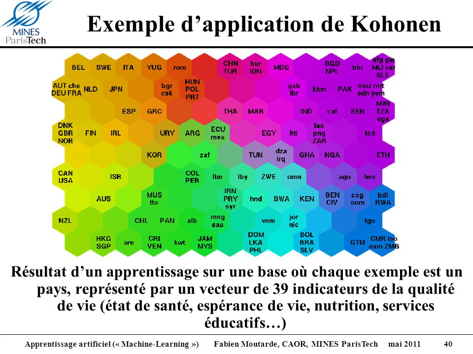 Exemple d'application de Kohonen