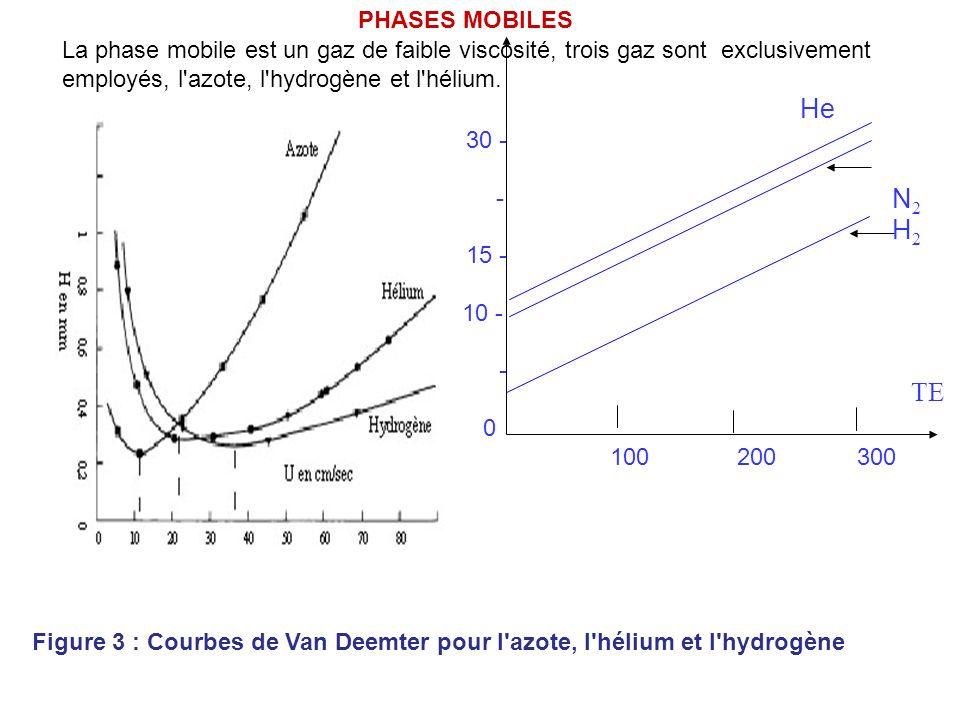 PHASES MOBILES La phase mobile est un gaz de faible viscosité, trois gaz sont exclusivement employés, l azote, l hydrogène et l hélium.