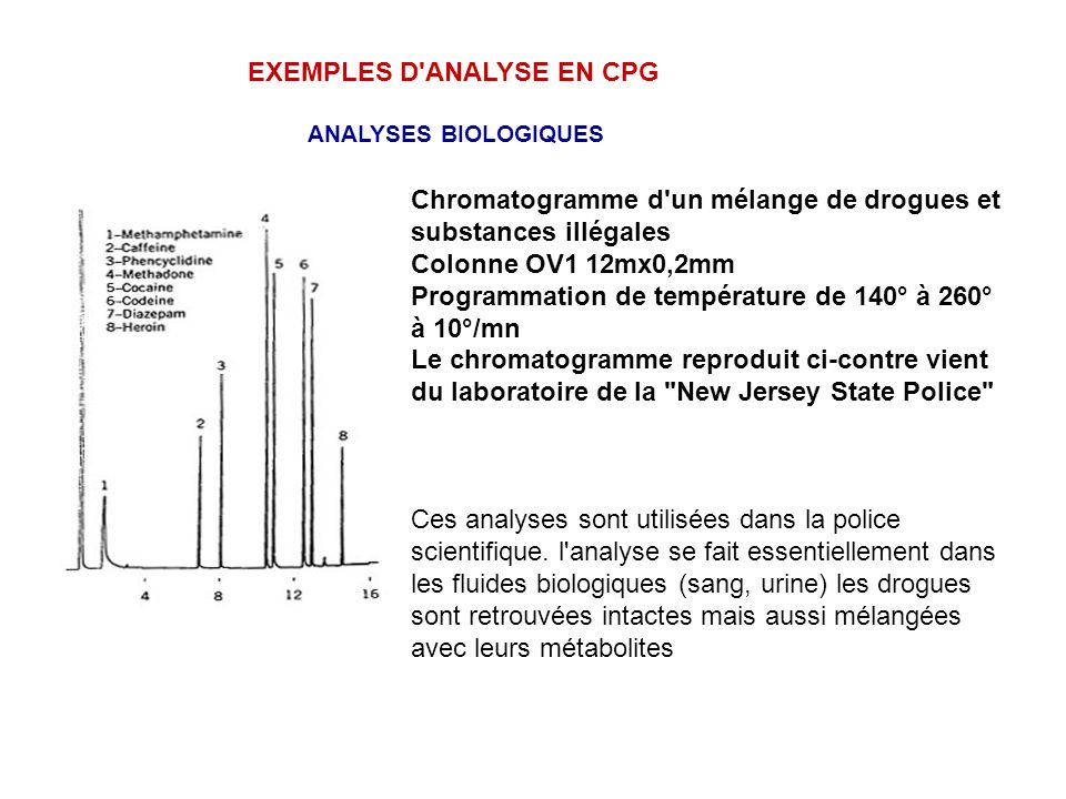 EXEMPLES D ANALYSE EN CPG ANALYSES BIOLOGIQUES