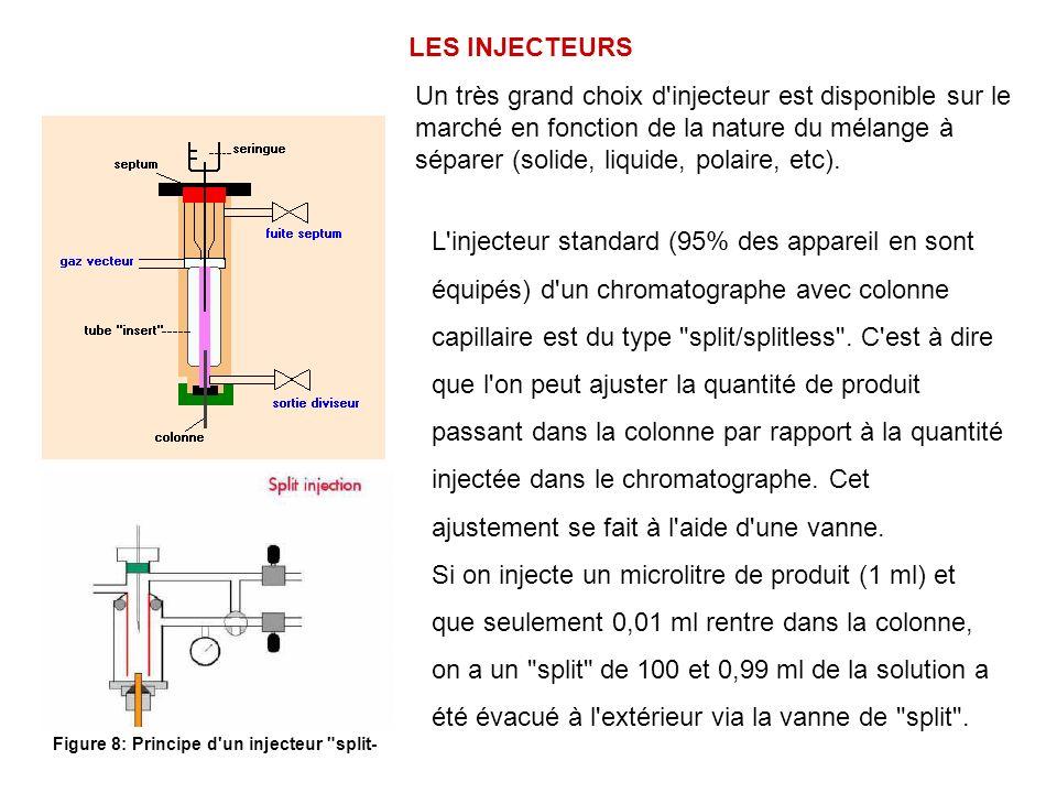 Figure 8: Principe d un injecteur split-