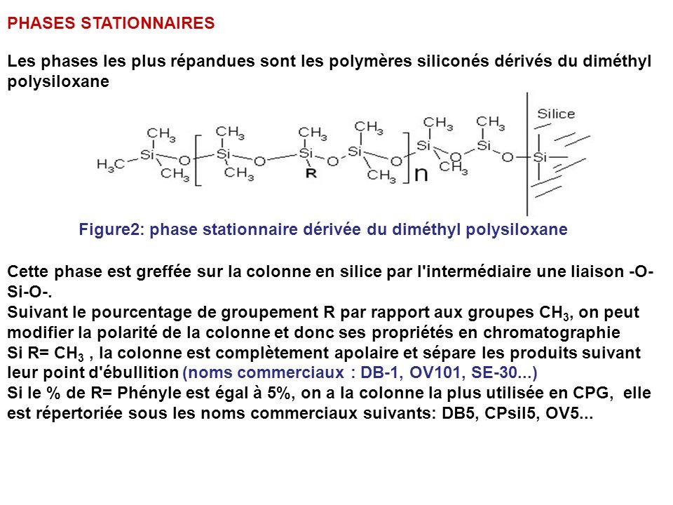 Figure2: phase stationnaire dérivée du diméthyl polysiloxane
