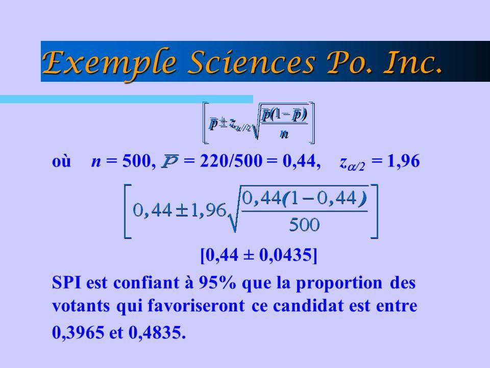 Exemple Sciences Po. Inc.