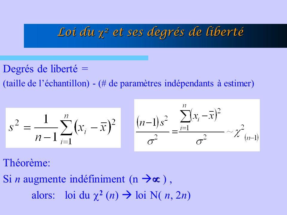 Loi du c2 et ses degrés de liberté